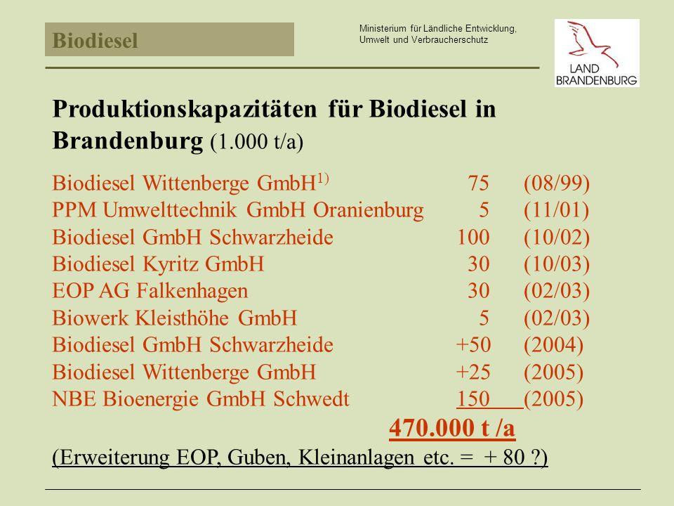 Produktionskapazitäten für Biodiesel in Brandenburg (1.000 t/a)