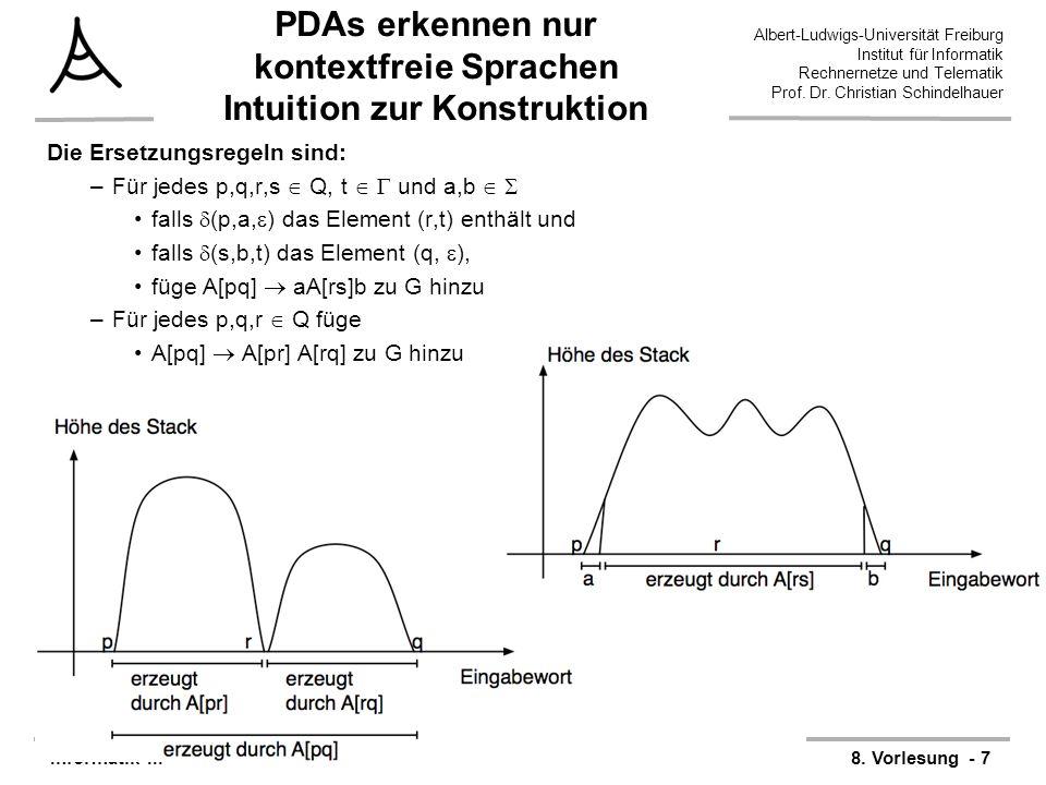 PDAs erkennen nur kontextfreie Sprachen Intuition zur Konstruktion