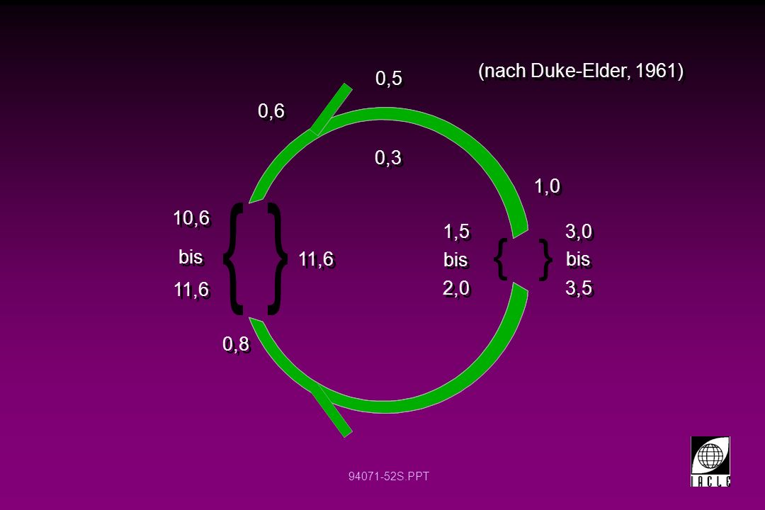 (nach Duke-Elder, 1961) 0,5 0,6 0,3 1,0 10,6 1,5 2,0 bis 3,0 bis 11,6
