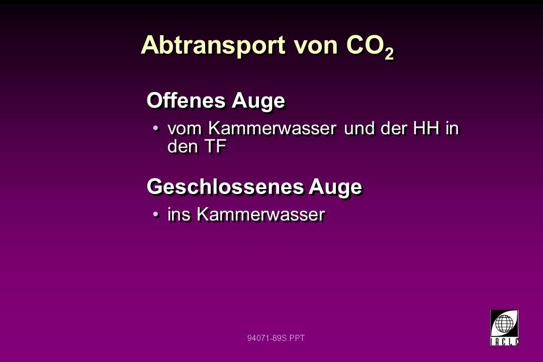 Abtransport von CO2 Offenes Auge Geschlossenes Auge