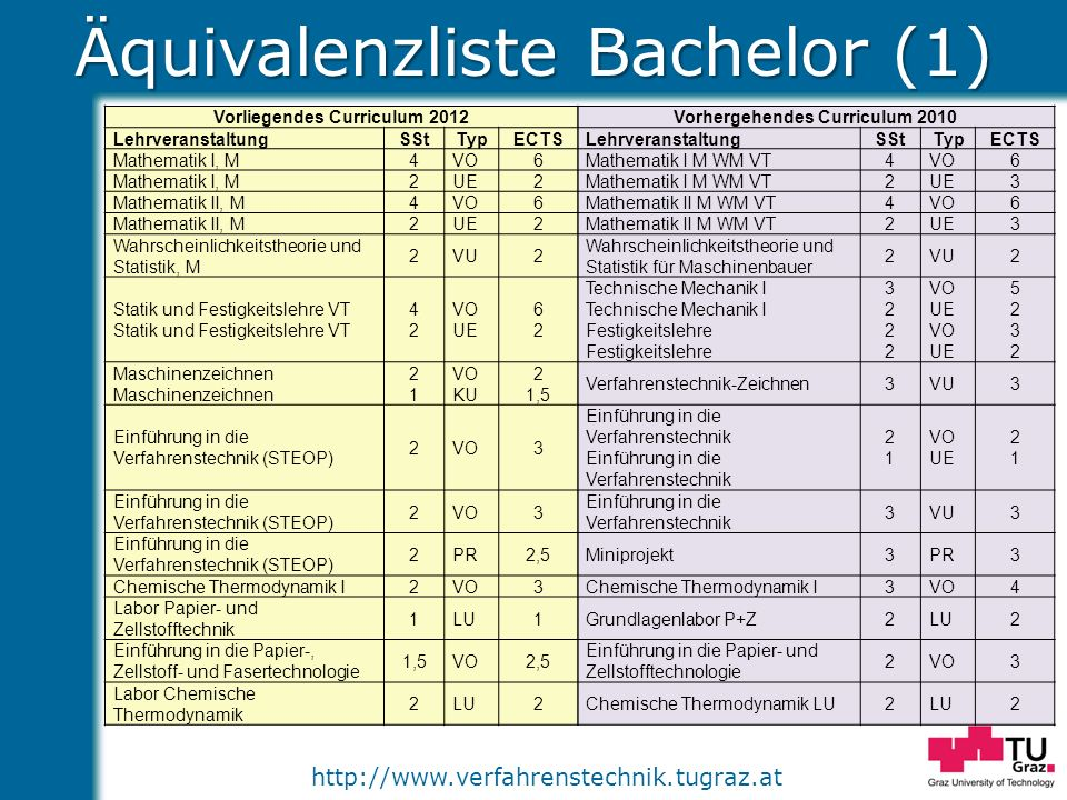 Äquivalenzliste Bachelor (1)