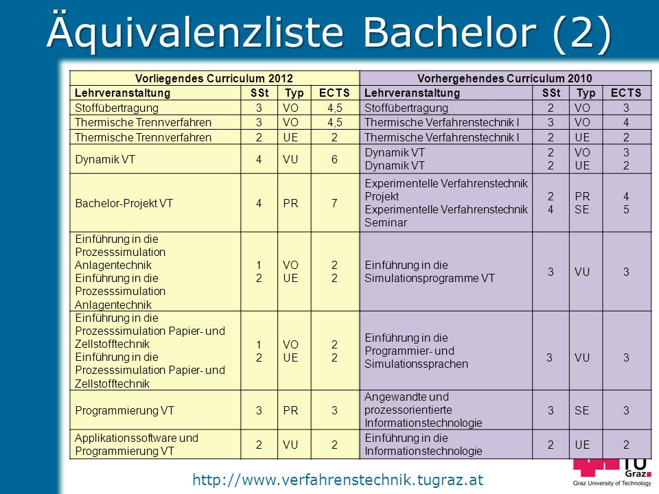 Äquivalenzliste Bachelor (2)