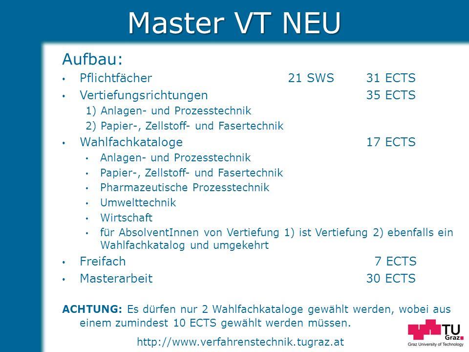 Master VT NEU Aufbau: Pflichtfächer 21 SWS 31 ECTS