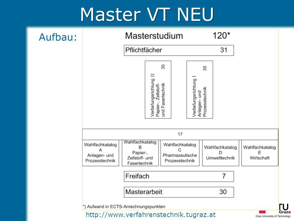 Master VT NEU Aufbau: