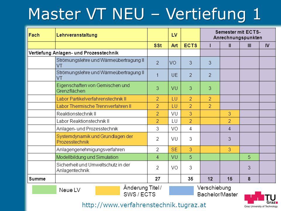 Master VT NEU – Vertiefung 1