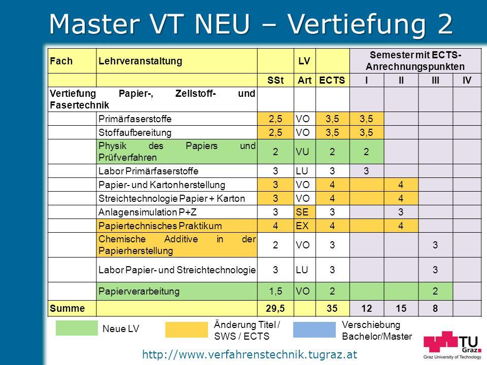 Master VT NEU – Vertiefung 2