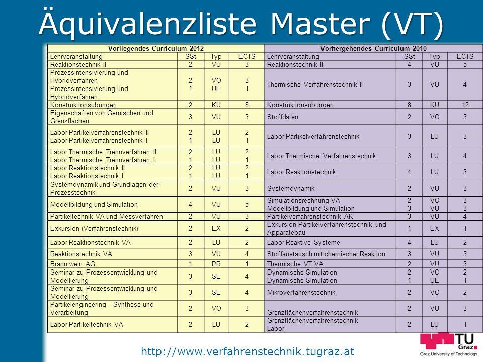 Äquivalenzliste Master (VT)