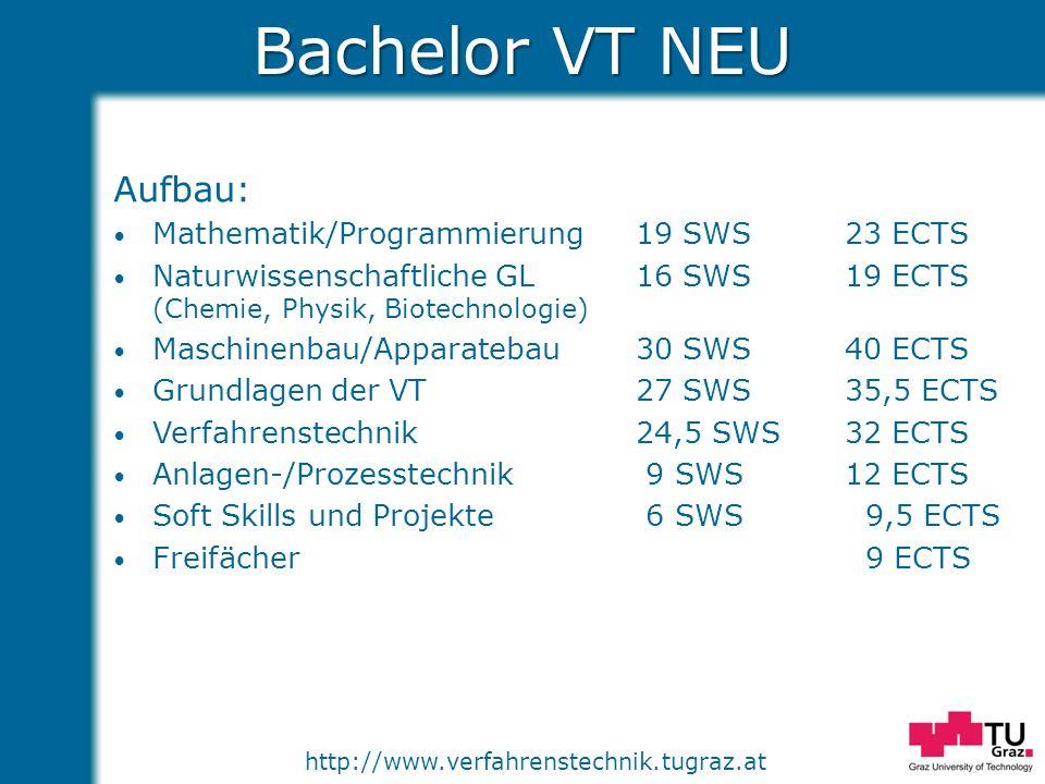 Bachelor VT NEU Aufbau: Mathematik/Programmierung 19 SWS 23 ECTS