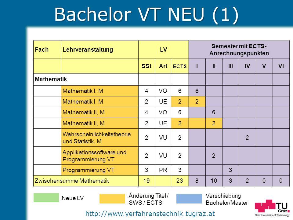 Semester mit ECTS-Anrechnungspunkten