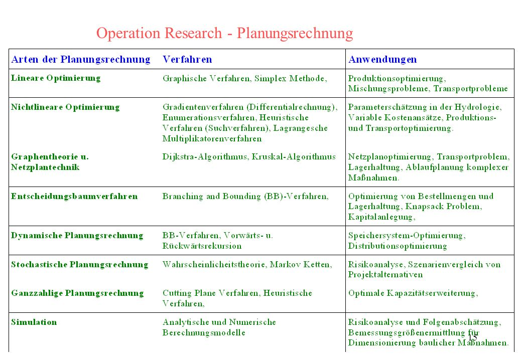 Operation Research - Planungsrechnung