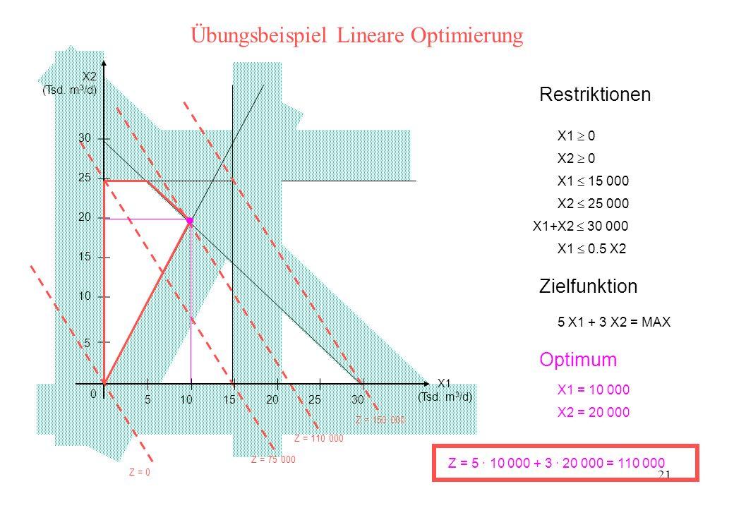 Übungsbeispiel Lineare Optimierung
