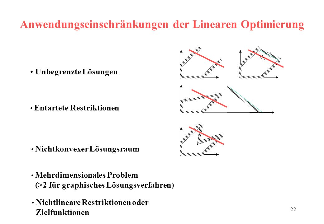 Anwendungseinschränkungen der Linearen Optimierung