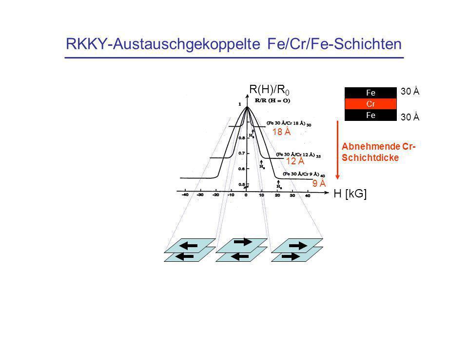 RKKY-Austauschgekoppelte Fe/Cr/Fe-Schichten
