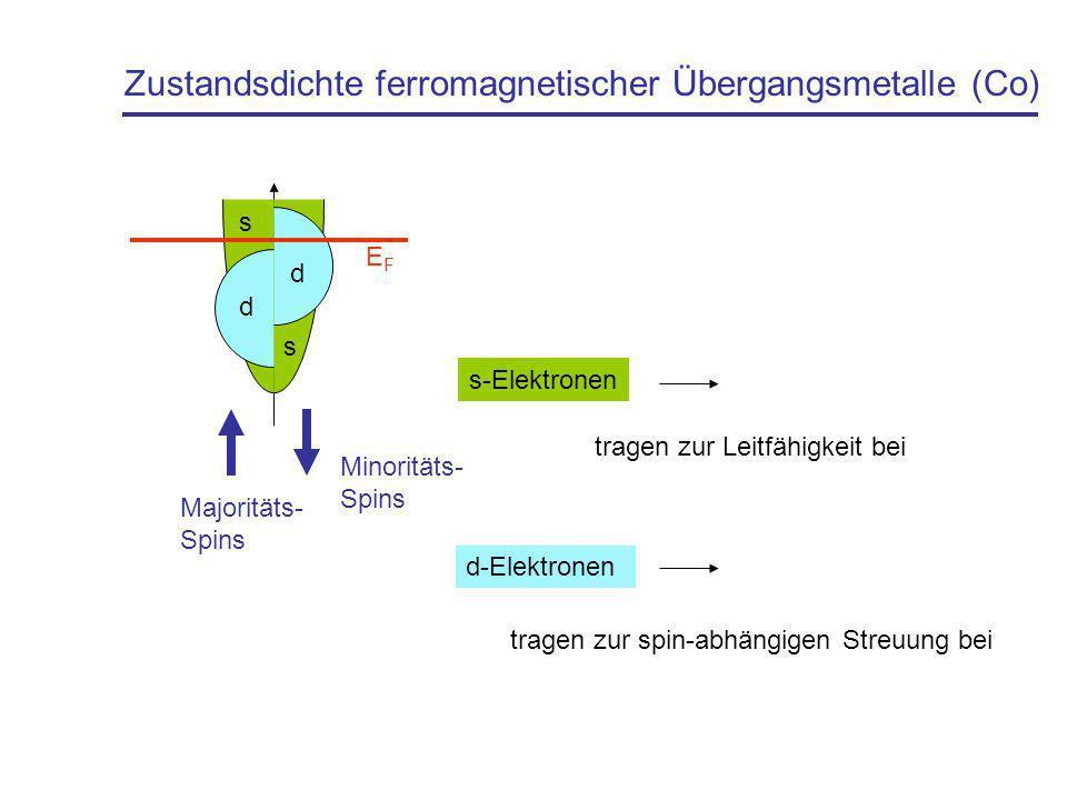 Zustandsdichte ferromagnetischer Übergangsmetalle (Co)