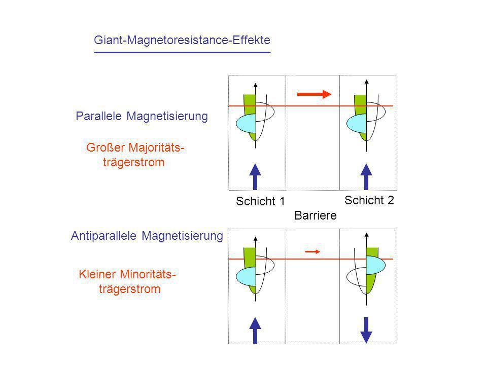 Giant-Magnetoresistance-Effekte
