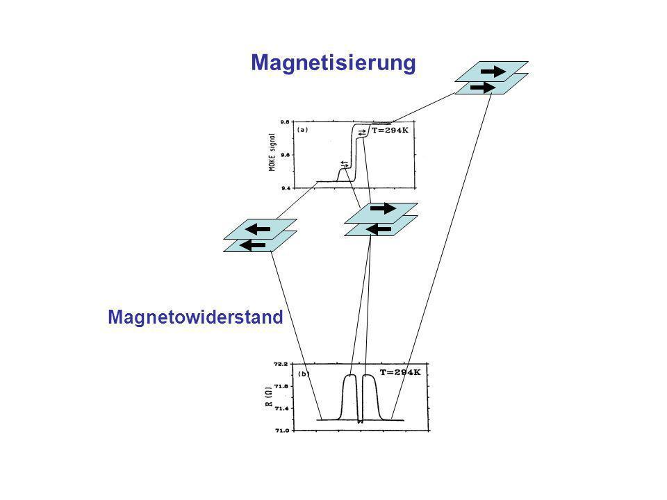 Magnetisierung Magnetowiderstand