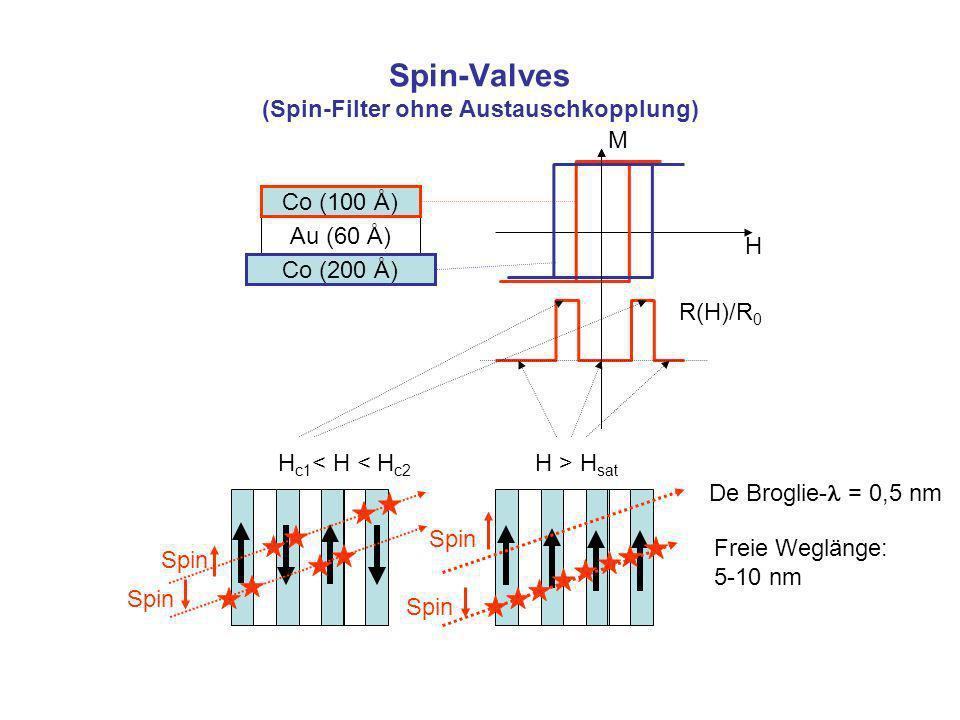 Spin-Valves (Spin-Filter ohne Austauschkopplung)