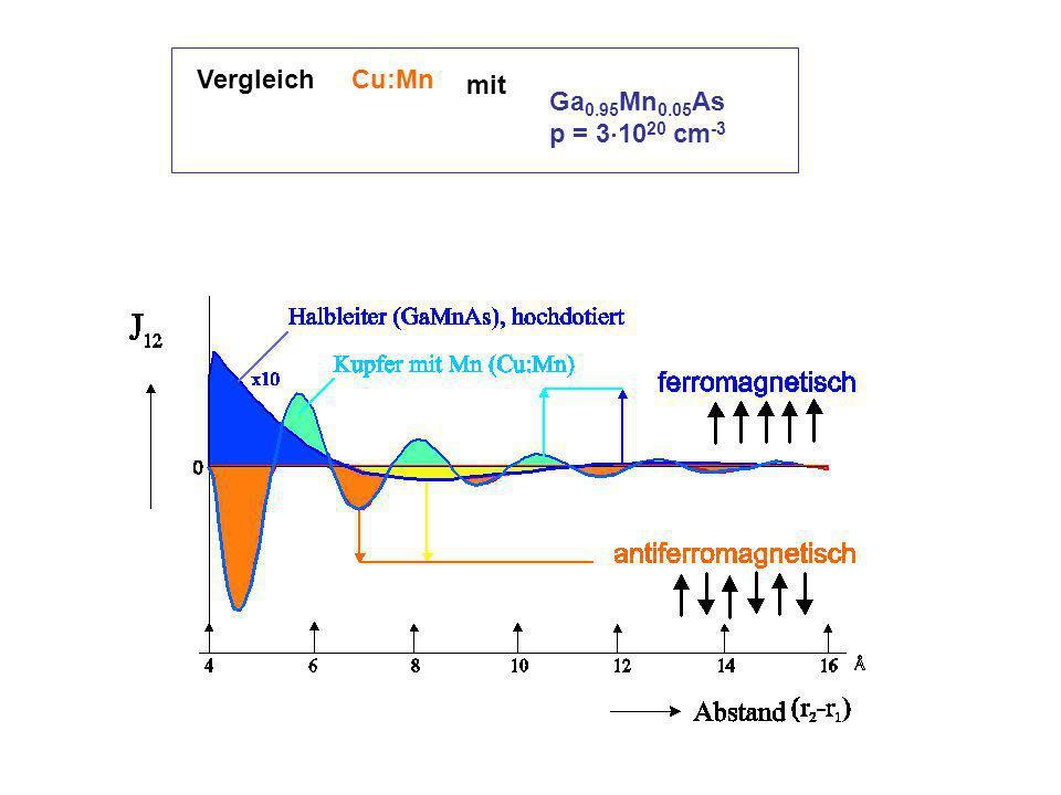 Vergleich Cu:Mn mit Ga0.95Mn0.05As p = 31020 cm-3
