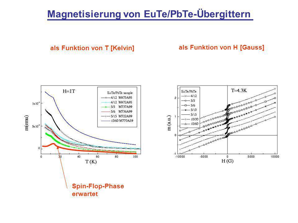 Magnetisierung von EuTe/PbTe-Übergittern