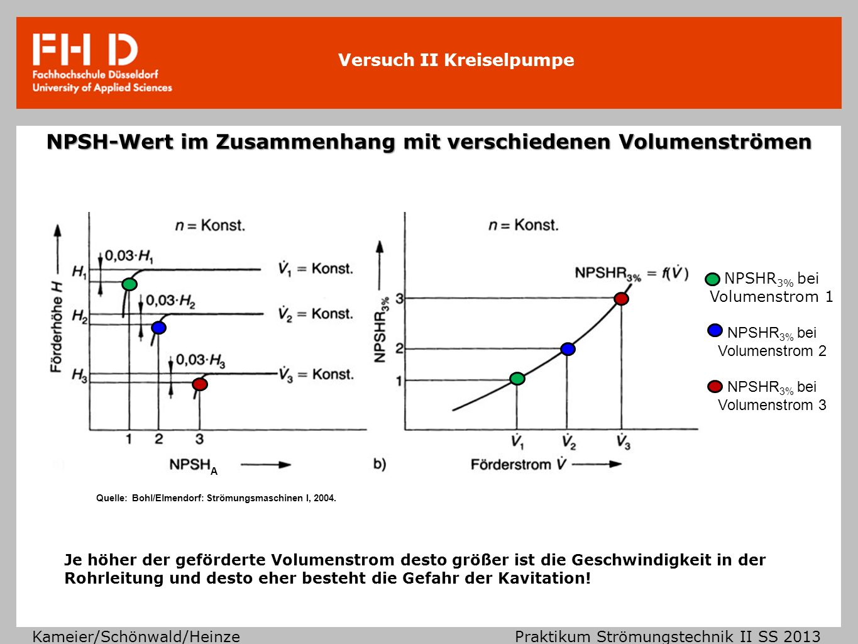 NPSH-Wert im Zusammenhang mit verschiedenen Volumenströmen