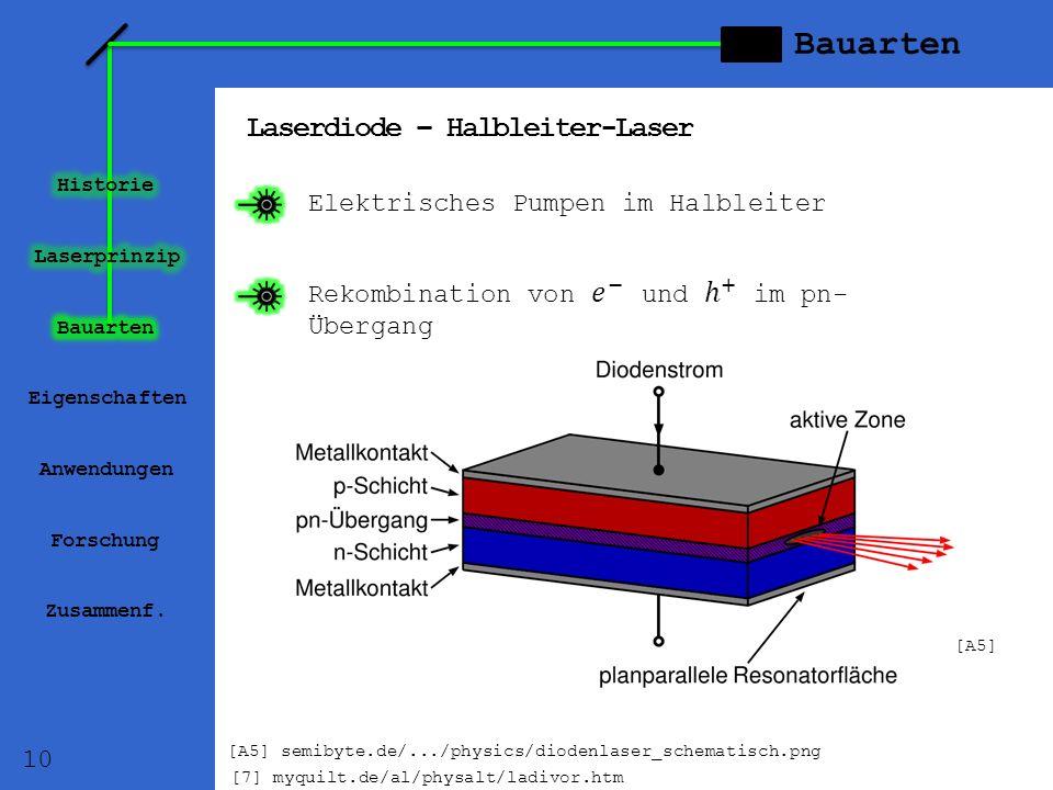 Bauarten Laserdiode – Halbleiter-Laser