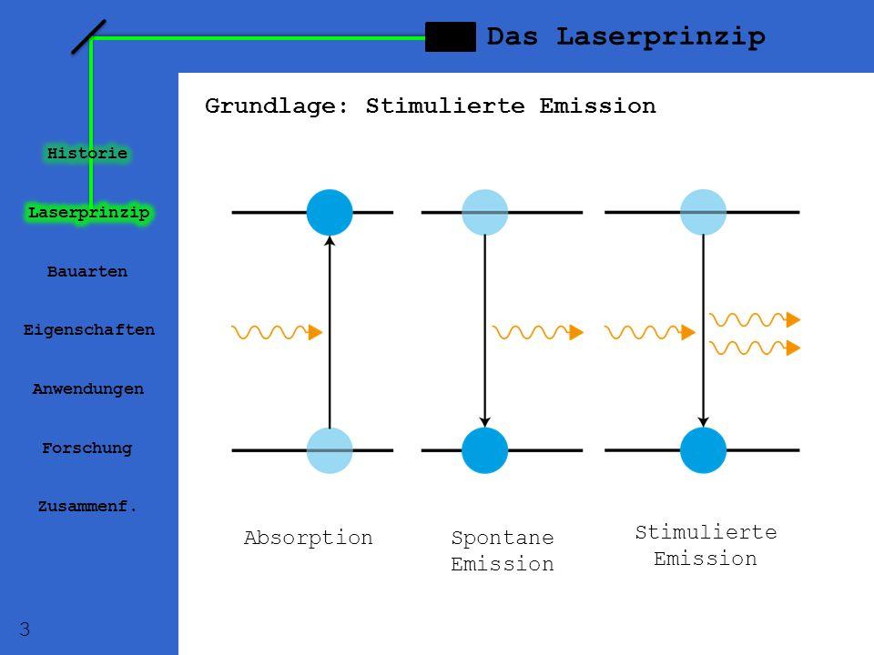 Das Laserprinzip Grundlage: Stimulierte Emission Absorption Spontane