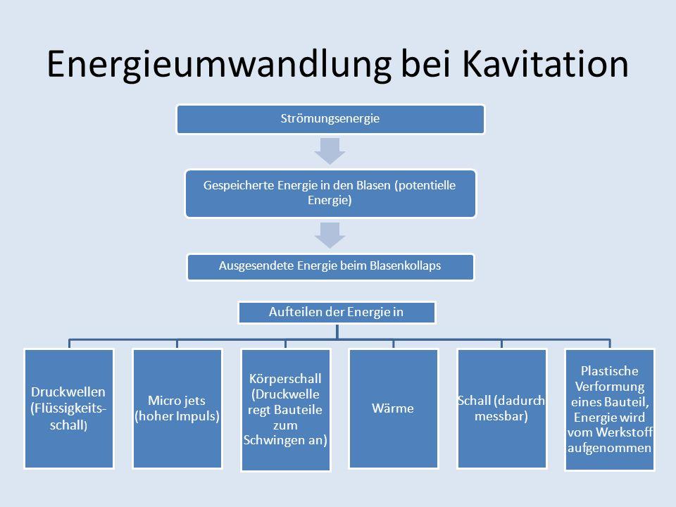 Energieumwandlung bei Kavitation