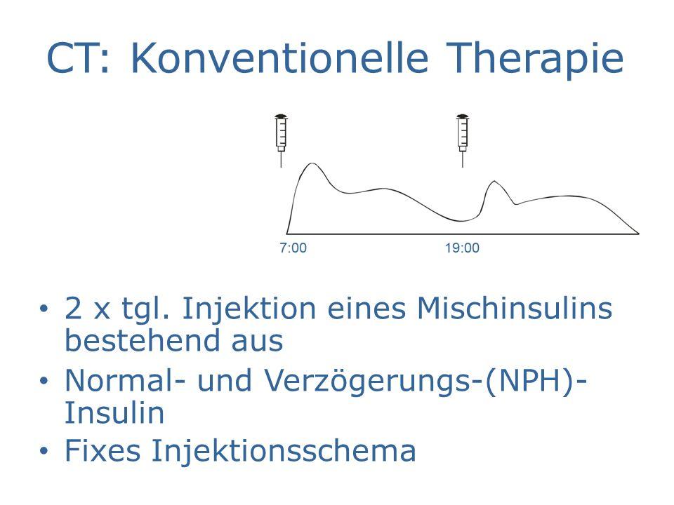 CT: Konventionelle Therapie