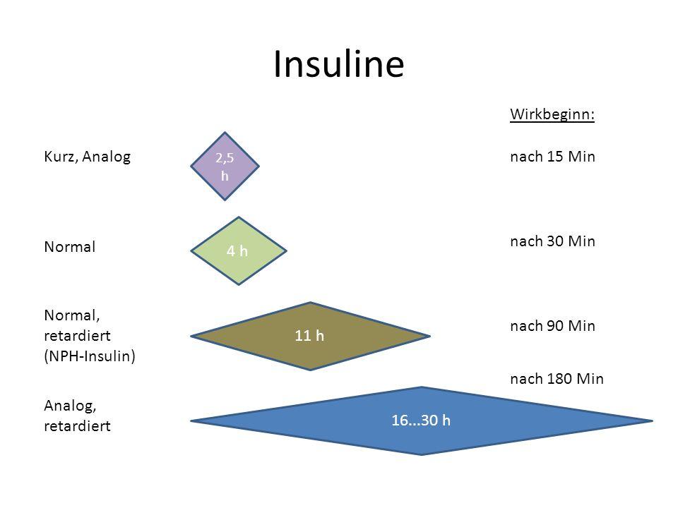 Insuline Wirkbeginn: Kurz, Analog nach 15 Min 4 h nach 30 Min Normal