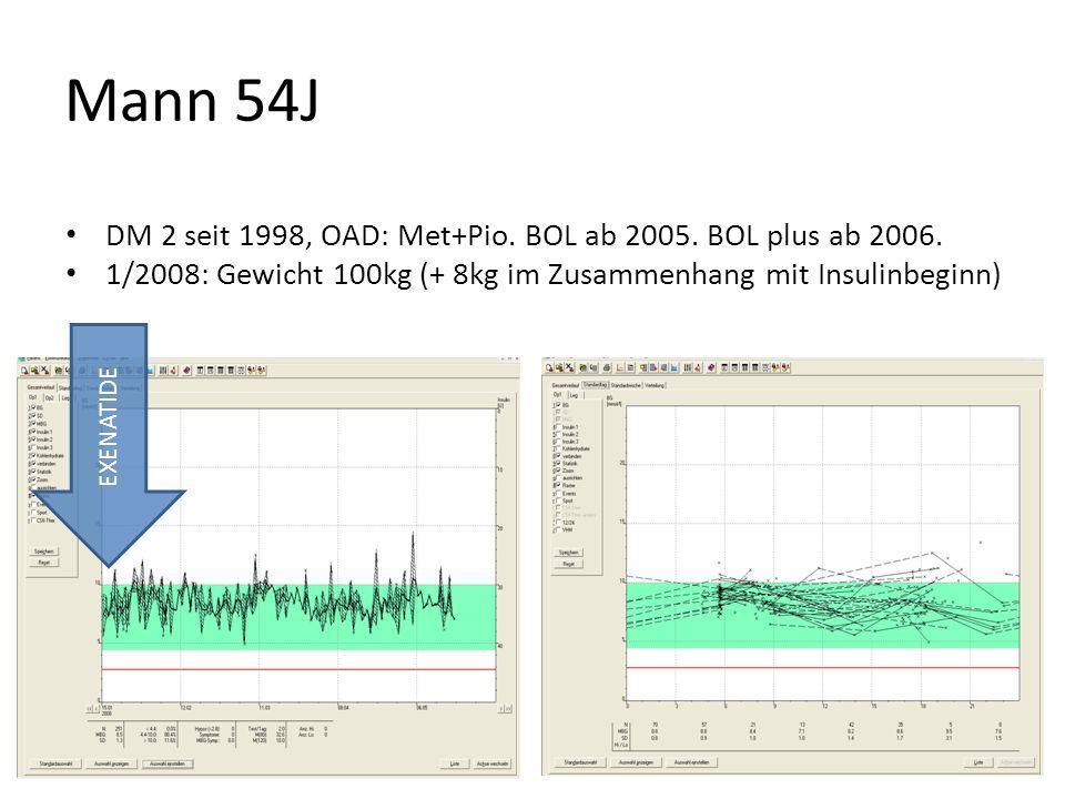 Mann 54J DM 2 seit 1998, OAD: Met+Pio. BOL ab 2005. BOL plus ab 2006.