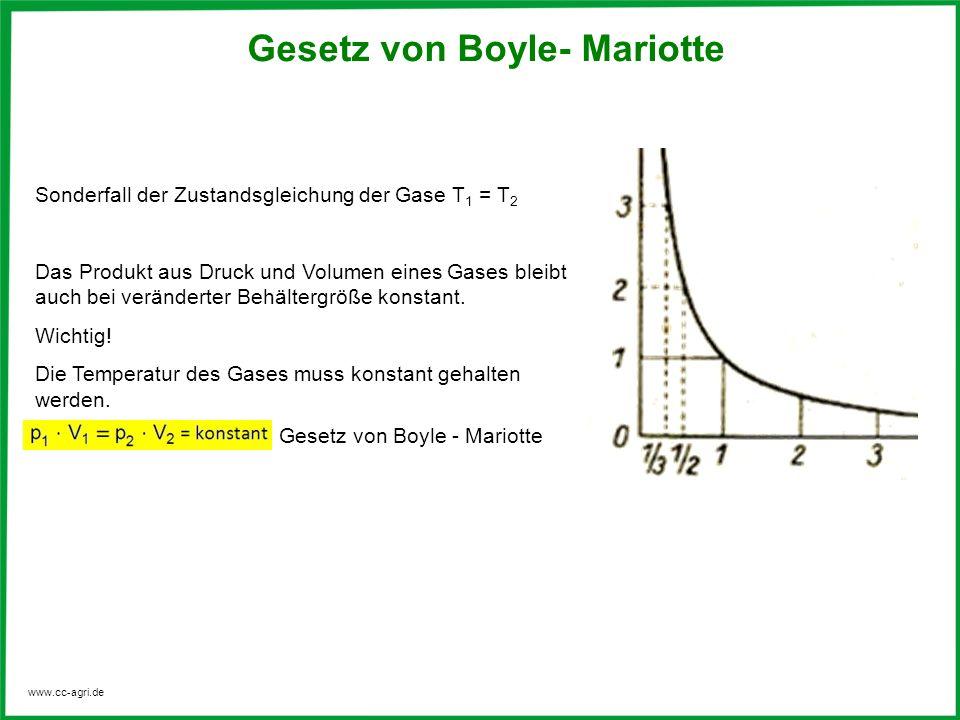 Gesetz von Boyle- Mariotte
