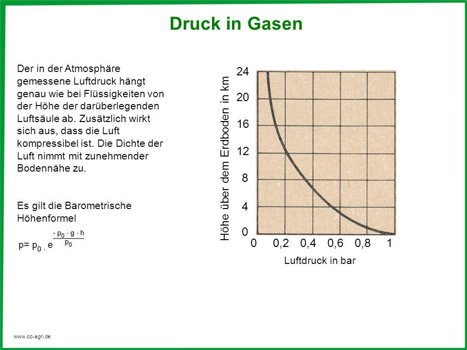 Druck in Gasen 24 20 16 12 Höhe über dem Erdboden in km 8 4 0,2 0,4