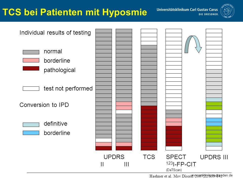 TCS bei Patienten mit Hyposmie