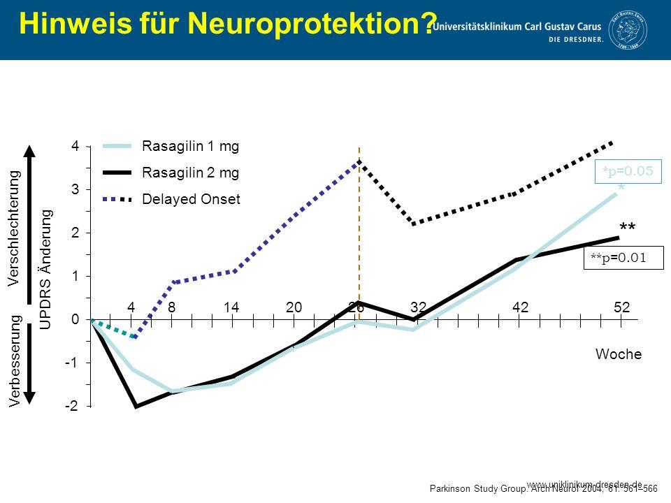 Hinweis für Neuroprotektion