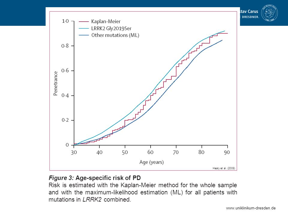 Figure 3: Age-specific risk of PD
