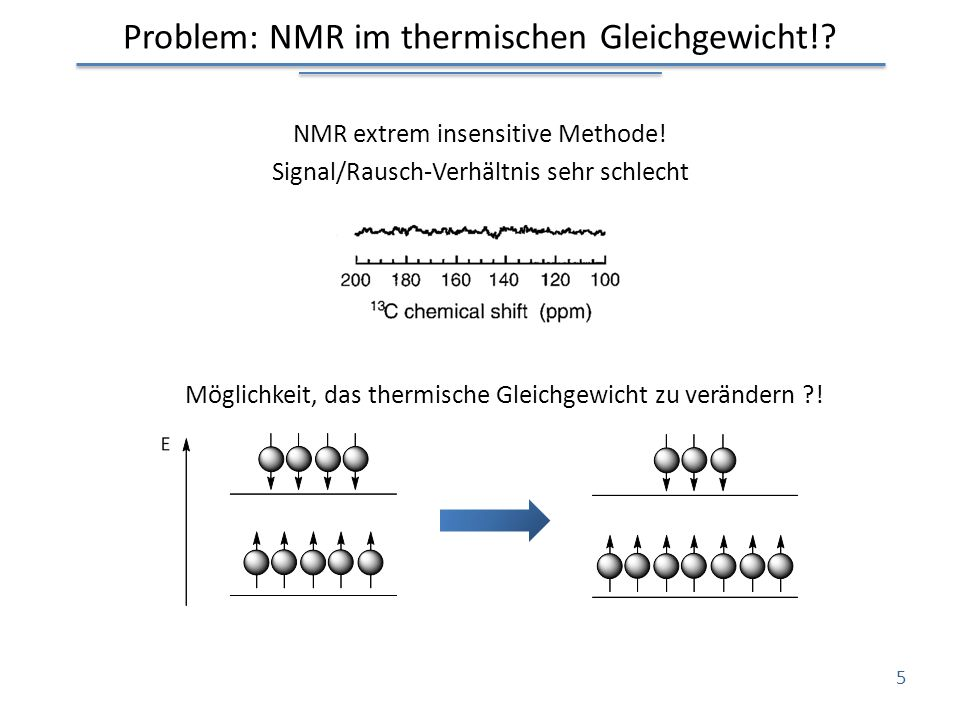 Problem: NMR im thermischen Gleichgewicht!