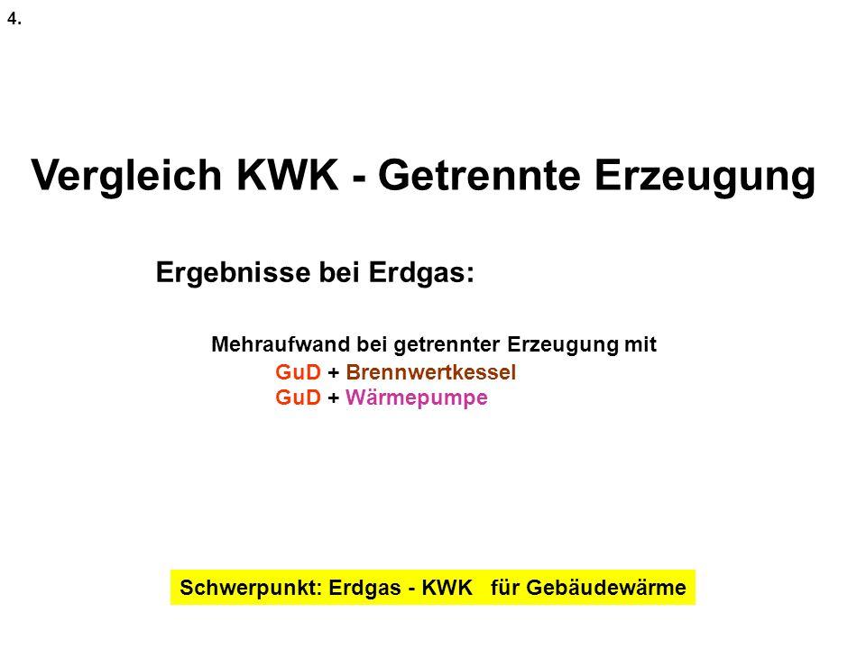 Vergleich KWK - Getrennte Erzeugung