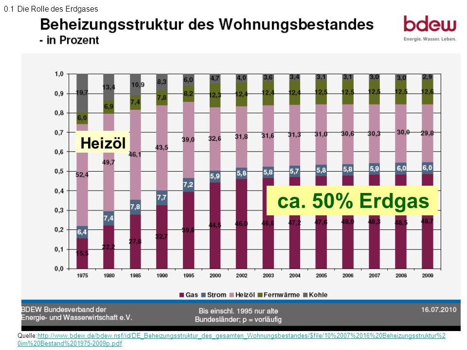 ca. 50% Erdgas Heizöl 0.1 Die Rolle des Erdgases