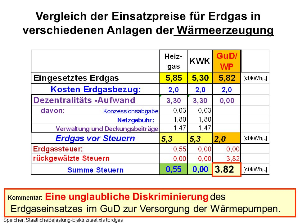 Vergleich der Einsatzpreise für Erdgas in verschiedenen Anlagen der Wärmeerzeugung