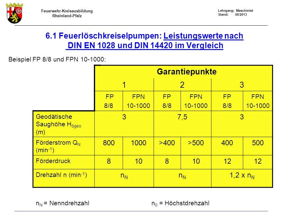 6.1 Feuerlöschkreiselpumpen: Leistungswerte nach DIN EN 1028 und DIN 14420 im Vergleich