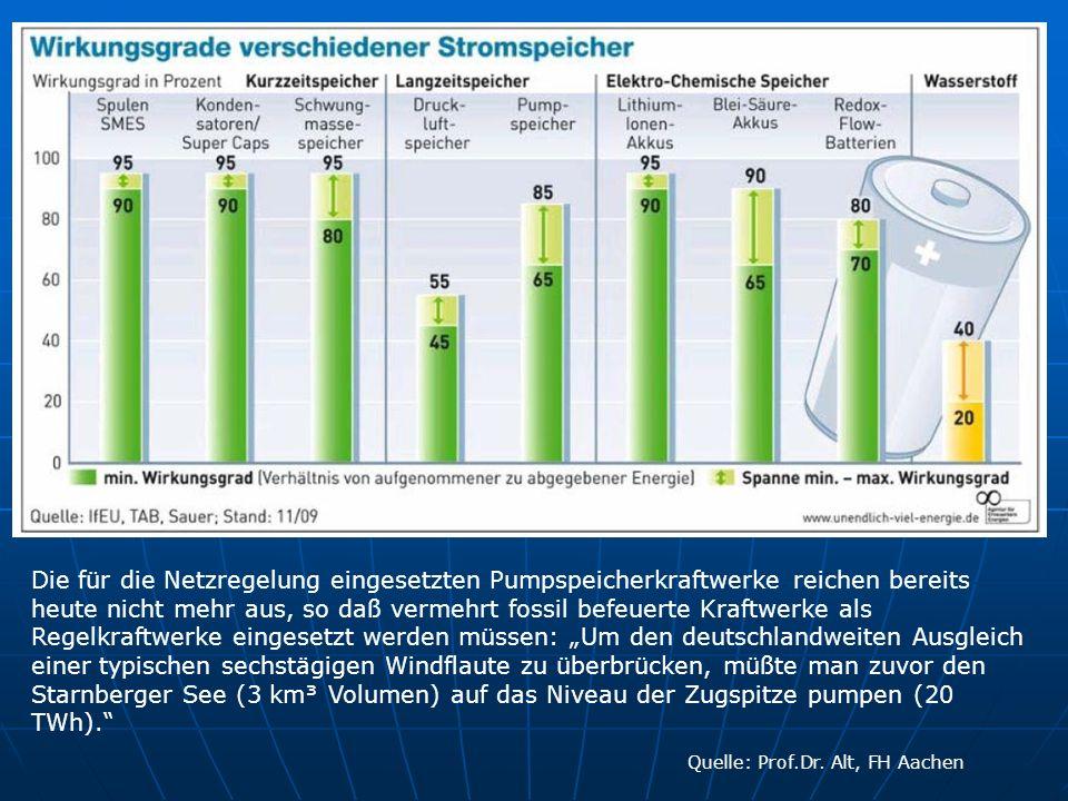 """Die für die Netzregelung eingesetzten Pumpspeicherkraftwerke reichen bereits heute nicht mehr aus, so daß vermehrt fossil befeuerte Kraftwerke als Regelkraftwerke eingesetzt werden müssen: """"Um den deutschlandweiten Ausgleich einer typischen sechstägigen Windflaute zu überbrücken, müßte man zuvor den Starnberger See (3 km³ Volumen) auf das Niveau der Zugspitze pumpen (20 TWh)."""