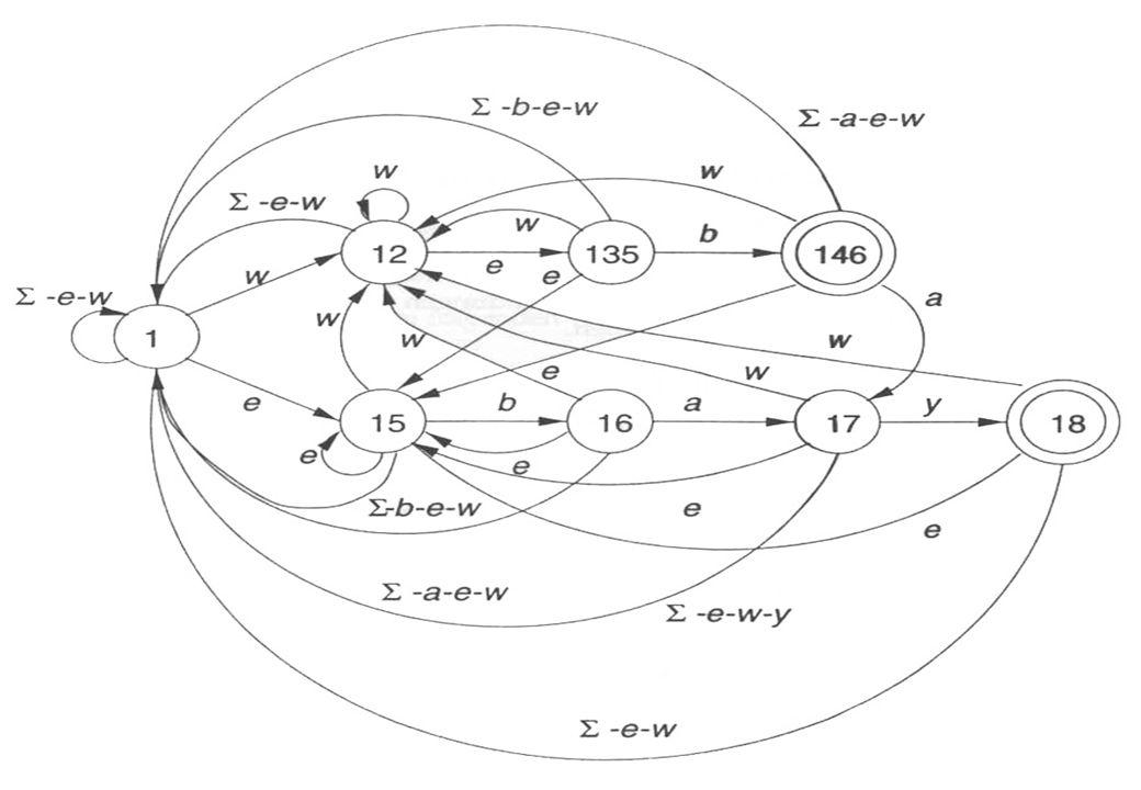 Beispiel 3: NEA (2) BIT – Schaßan – WS 02/03