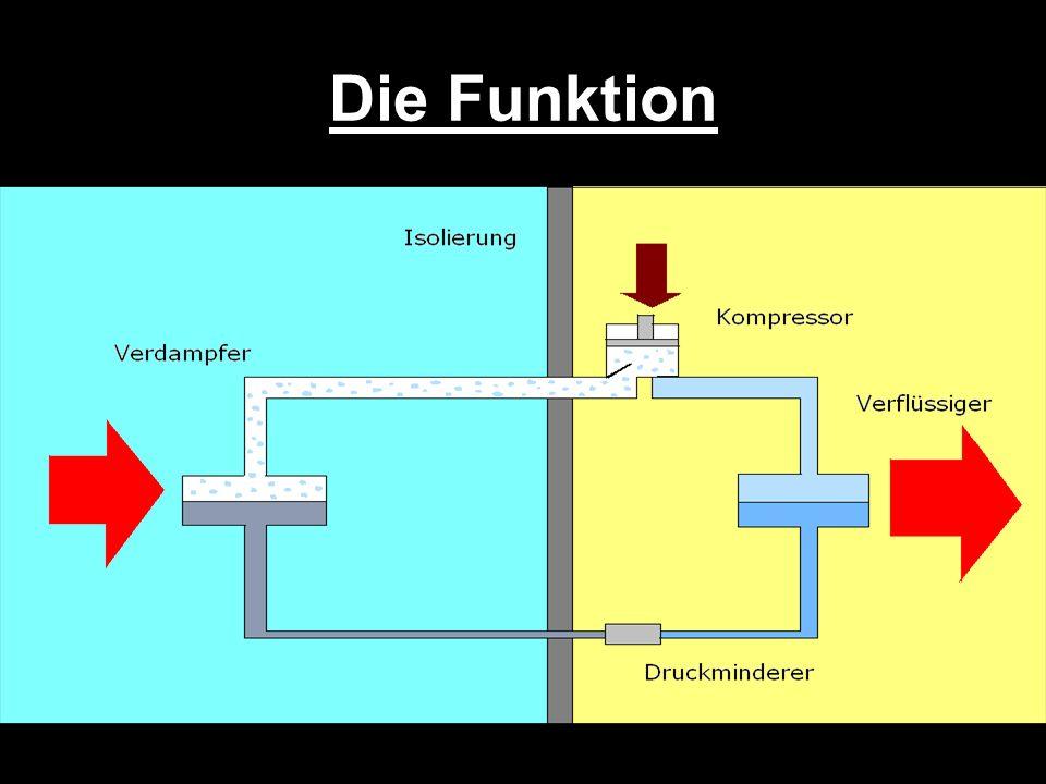 Die Funktion