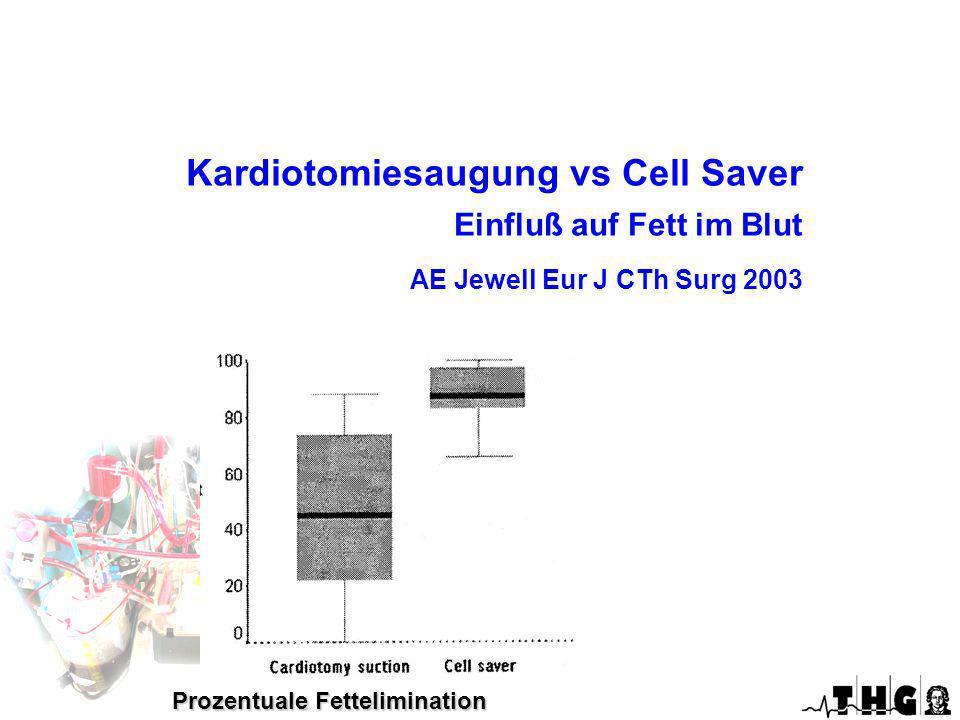 Optimierte EKZ Kardiotomiesaugung vs Cell Saver Einfluß auf Fett im Blut AE Jewell Eur J CTh Surg 2003.