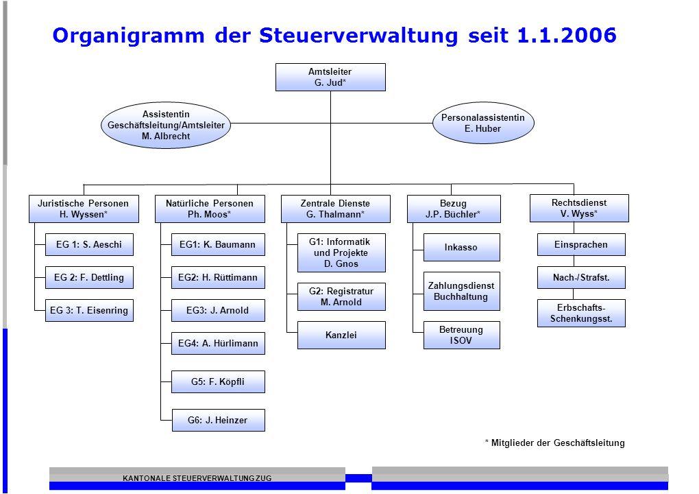 Organigramm der Steuerverwaltung seit 1.1.2006