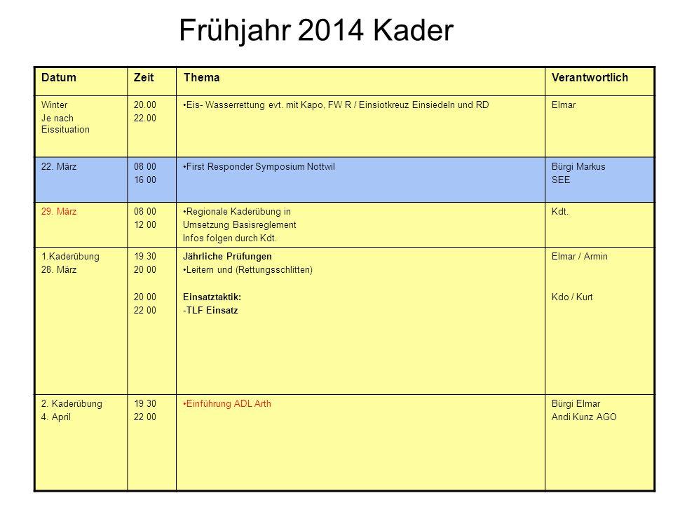 Frühjahr 2014 Kader Datum Zeit Thema Verantwortlich Winter