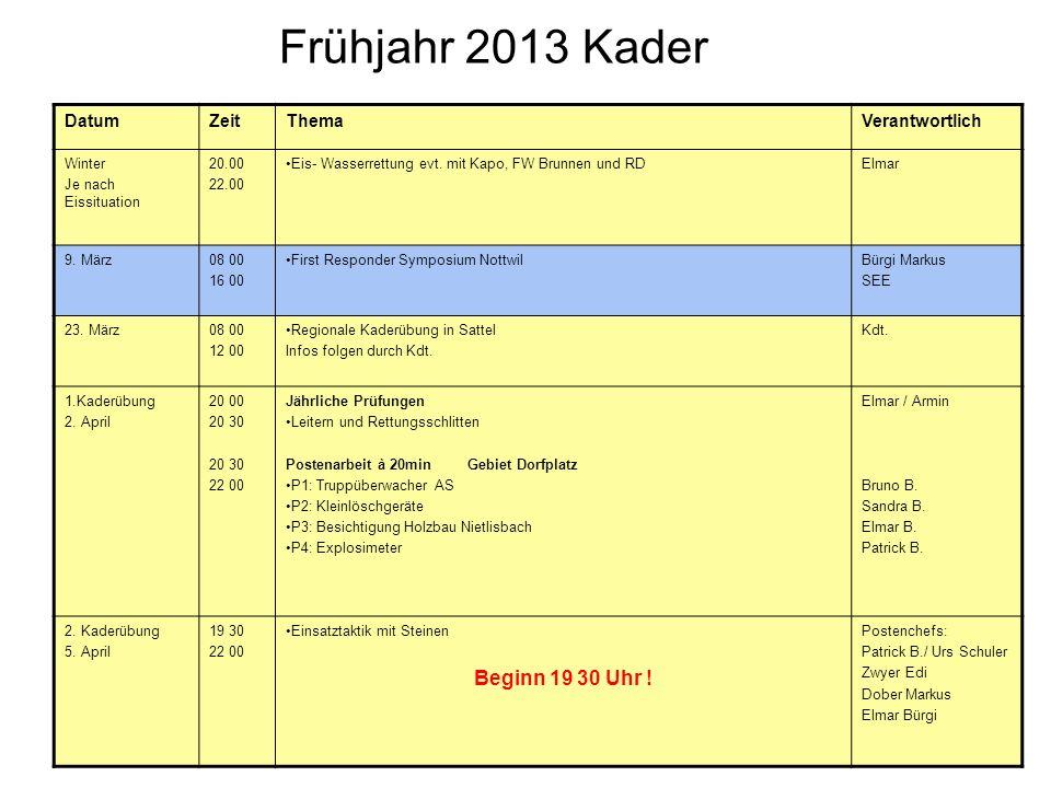 Frühjahr 2013 Kader Beginn 19 30 Uhr ! Datum Zeit Thema Verantwortlich