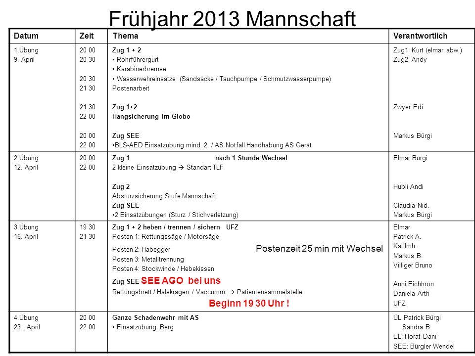 Frühjahr 2013 Mannschaft Datum Zeit Thema Verantwortlich 1.Übung