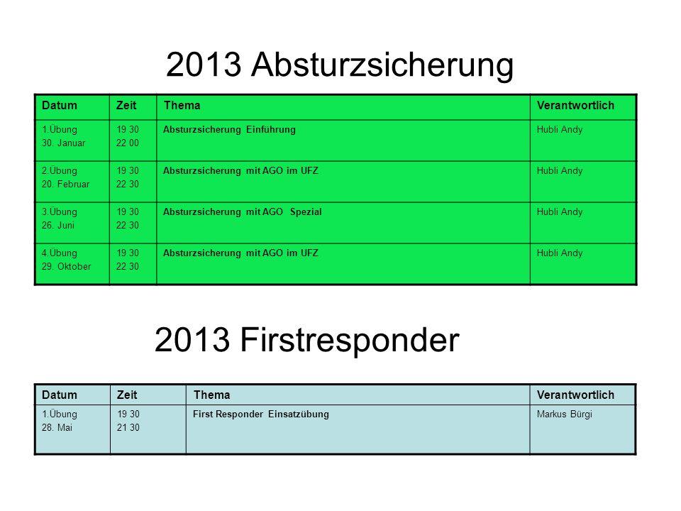 2013 Absturzsicherung 2013 Firstresponder Datum Zeit Thema