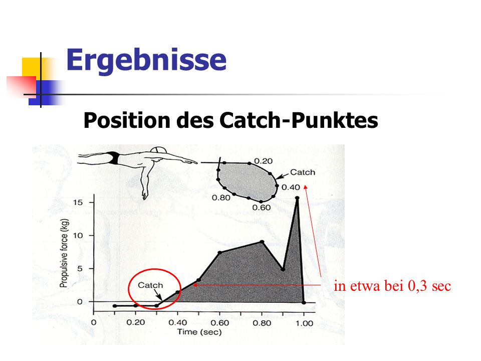Position des Catch-Punktes